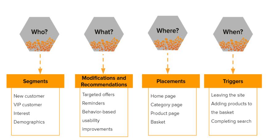 Process of personalization