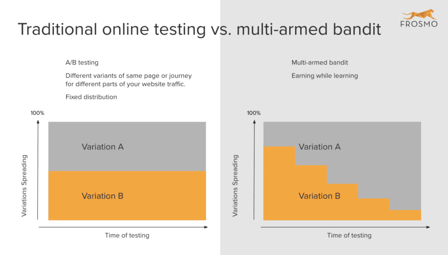 MAB optimization makes testing faster and smarter with machine learning