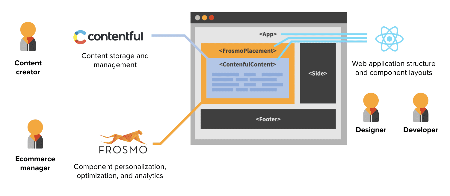 Frosmo with React - Frosmo