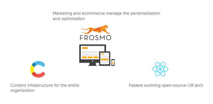 Frosmo is fully integrated into Contentful and React