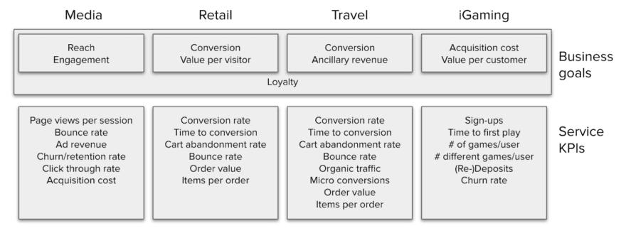 industry KPIs personalization