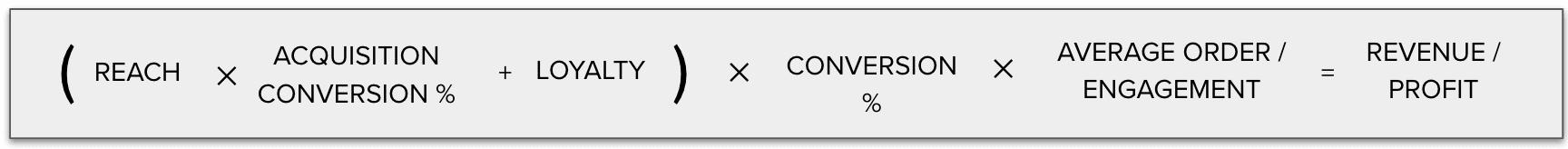 Personalization business case formula
