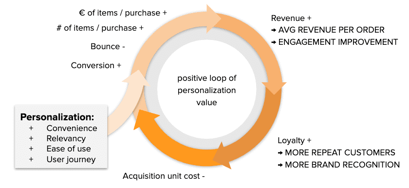 The positive loop of personalization value