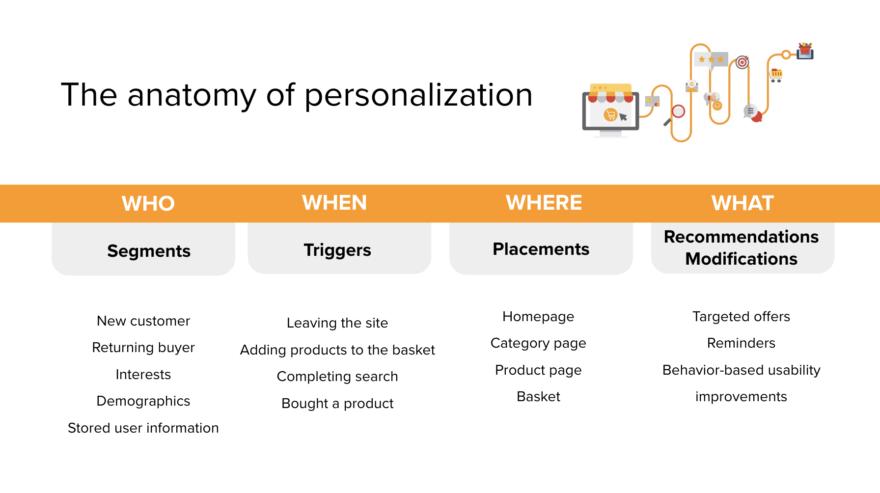 Anatomy of personalization