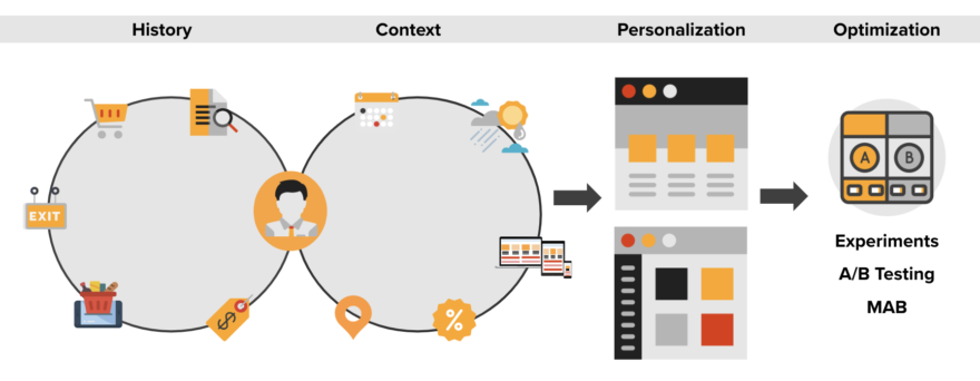 history and context in personalization