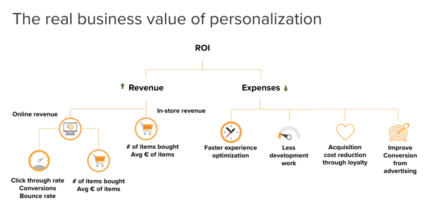 Real business value of personalization