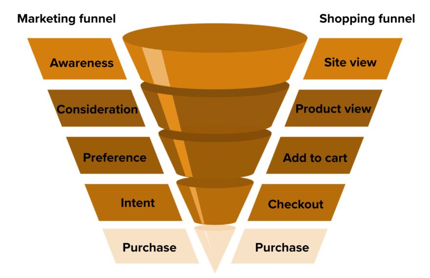 Marketing vs shopping funnel