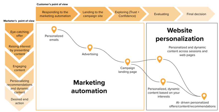 Marketing automation-website personalization