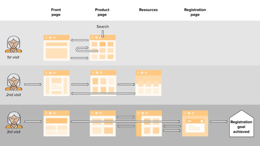 Non-linear purchase process