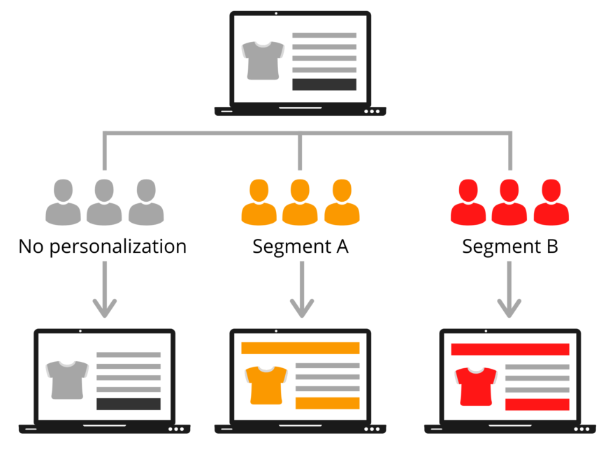 Personalization by segments