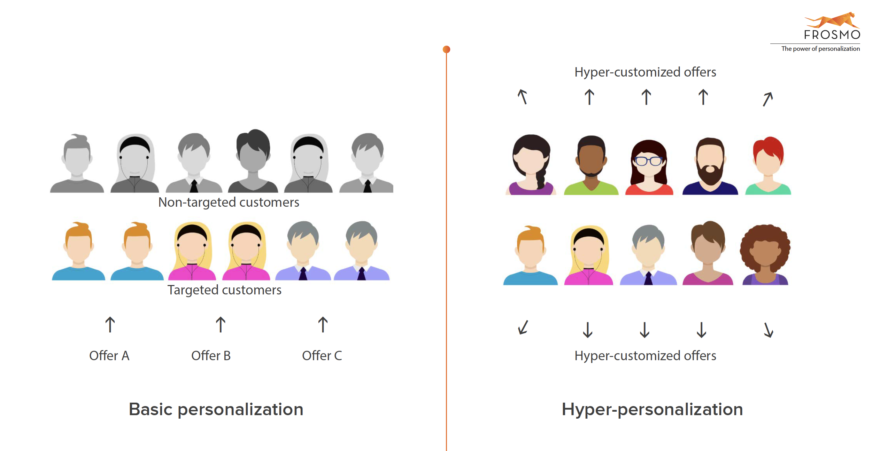 Hyper-personalization is the new norm