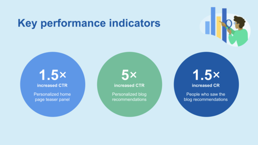 Contentful key performance indicators